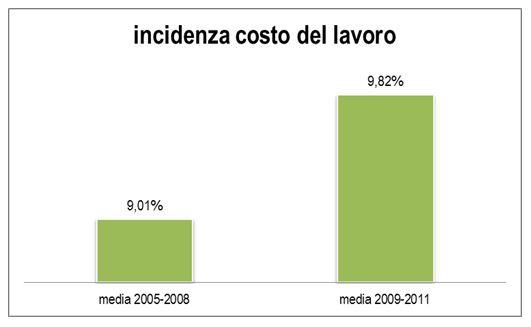 """Imprese della GDO sempre più rischiose e meno redditizie: come cambiano i """"fondamentali"""""""