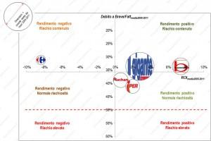 Gli Ipermercati e la crisi: i segreti dei bilanci della GDO…con grosse sorprese